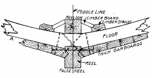 This diagram shows the keel, floor and keelson.  credit How a Wooden Ship is Built: Fig 2